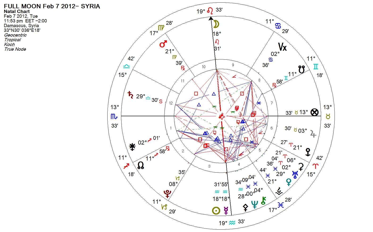 february 7 equinox astrology