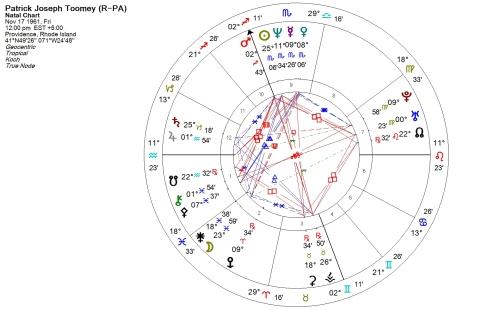 Pat Toomey horoscope